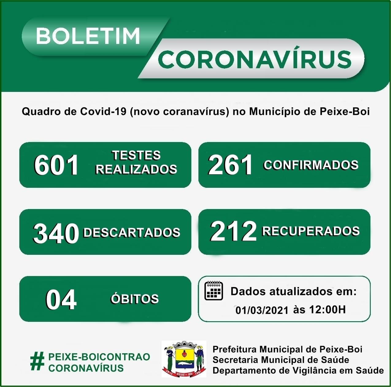 Boletim COVID-19 – Atualizado em 01/03/2021 às 12:00h ...